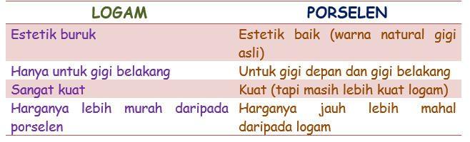 tabel perbandingan logam dan porcelain